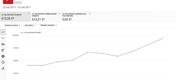 Quanto si guadagna con YouTube? Tutto quello che devi sapere