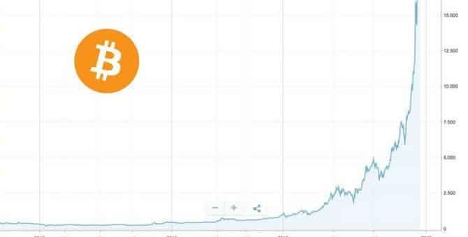 Come investire in Bitcoin? Ci vogliono solamente 5 minuti