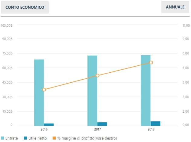 Enel - Conto economico 2018