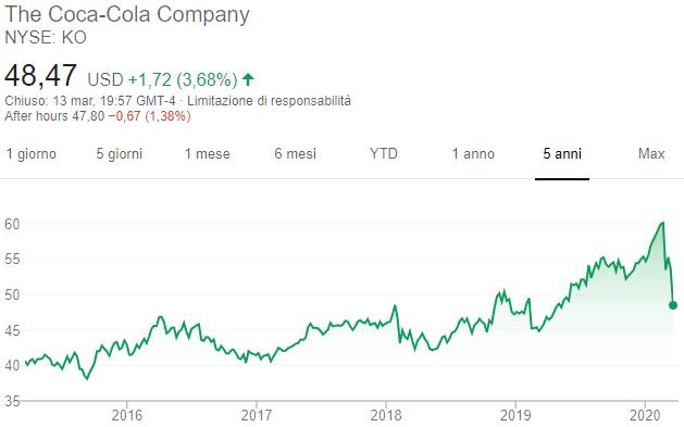 Azioni Coca Cola