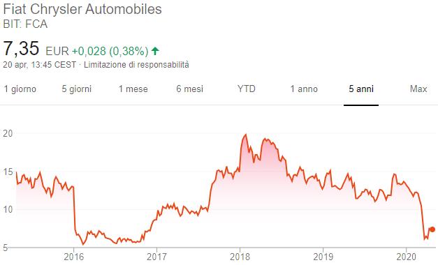 Azioni Fiat - Grafico