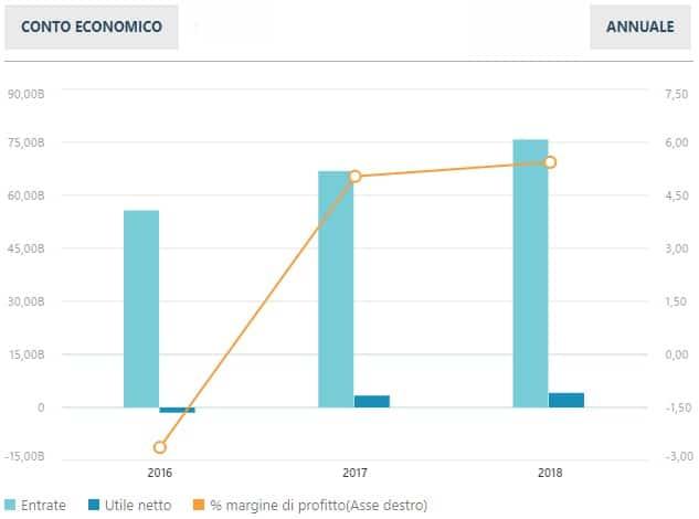 ENI - Conto economico 2018