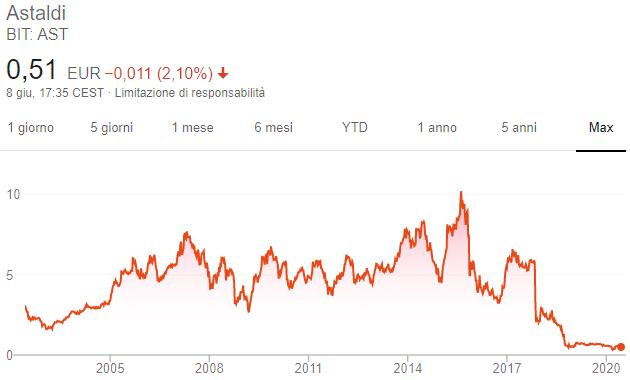 Azioni Astaldi - Grafico