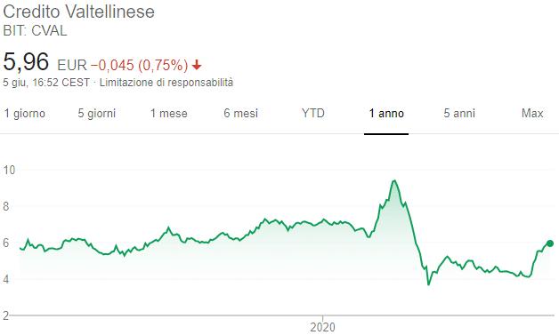 Azioni Creval - Grafico