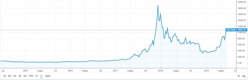bitcoin valore