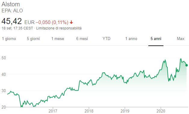 Azioni Alstom - Grafico