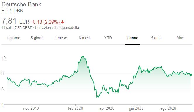 Azioni Deutsche Bank - Grafico