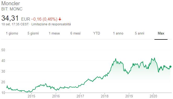 Azioni Moncler - Grafico