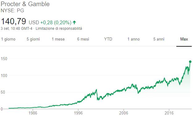 Azioni Procter & Gable - Grafico