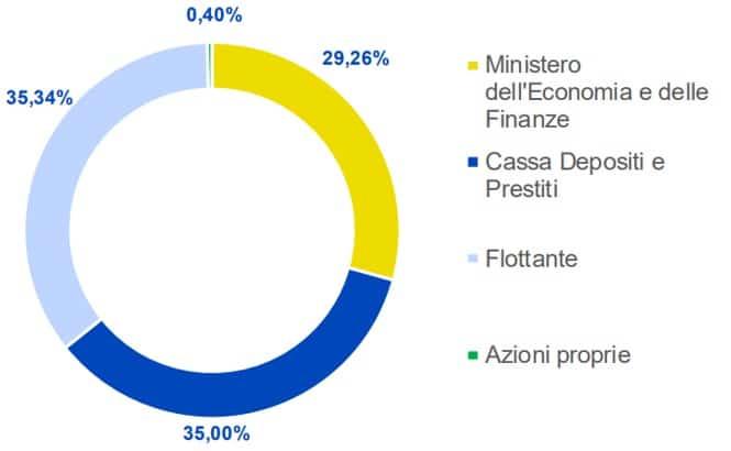 Azionariato Poste Italiane