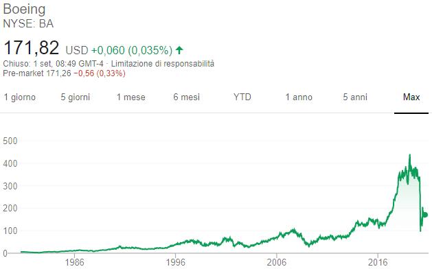 Azioni Boeing - Grafico