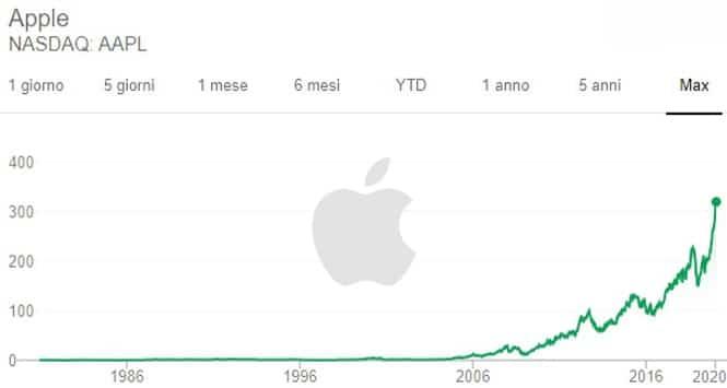Azioni Apple