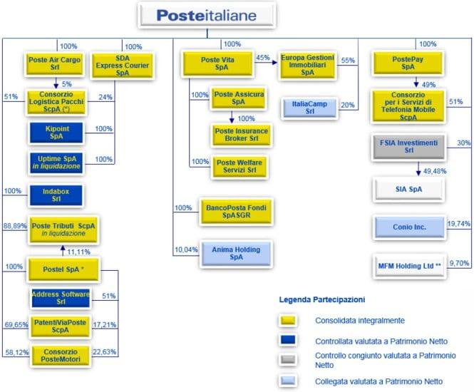 Assetto societario Poste Italiane