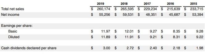 Risultati finanziari Apple 2019