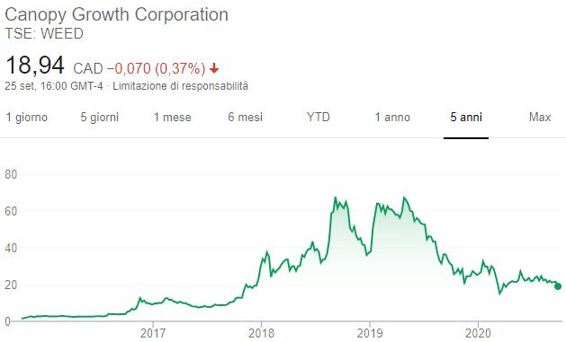 Azioni Canopy Growth - Grafico