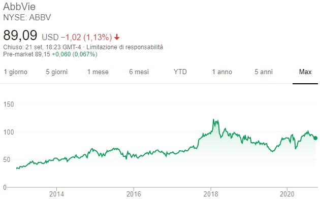 Azioni AbbVie - Grafico
