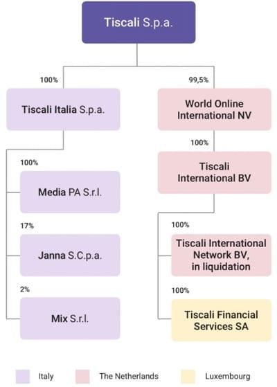 Struttura Gruppo Tiscali
