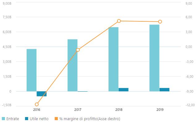 Azioni Amd AMD [Quotazione e Prezzo in tempo reale]