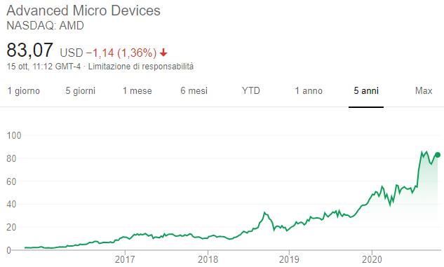 Azioni AMD - Grafico
