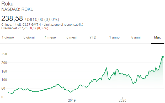 Azioni Roku - Grafico