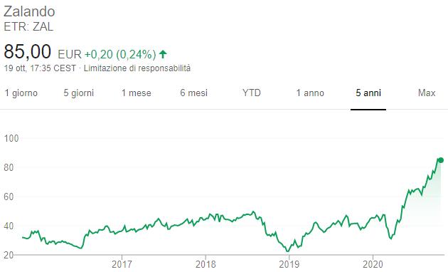 Azioni Zalando - Grafico