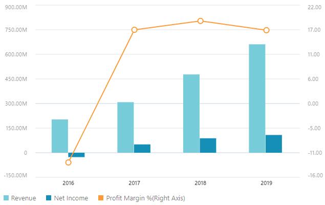Dati Finanziari Trade Desk - Grafico