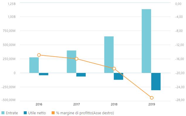 Dati finanziari Twilio - Grafico