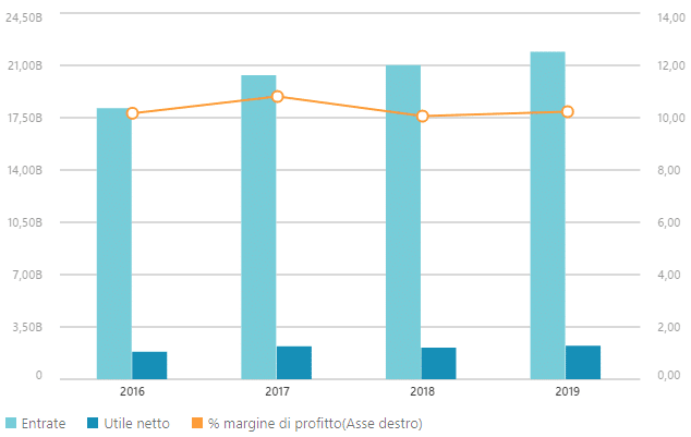 Dati finanziari Air Liquide