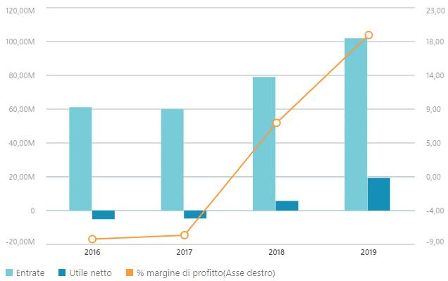 Dati finanziari Eurotech