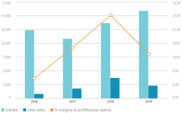 Dati finanziari Kering
