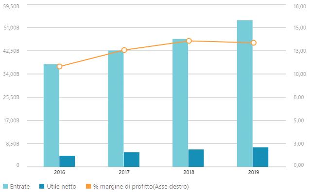 Dati finanziari LVMH