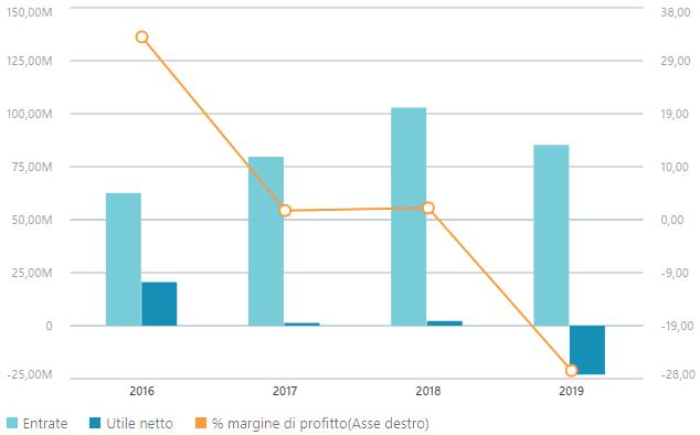 Dati finanziari Pininfarina