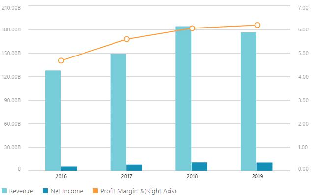 Dati finanziari Total
