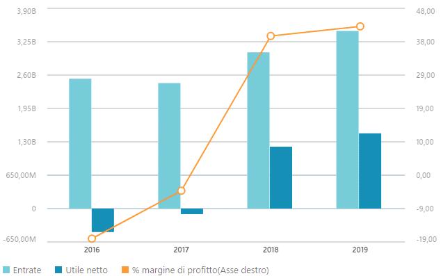 Dati finanziari Twitter
