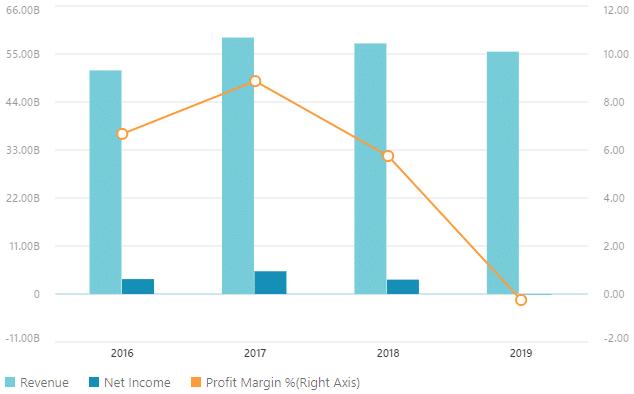 Dati finanziari Renault