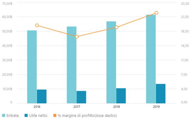 Dati finanziari - Roche