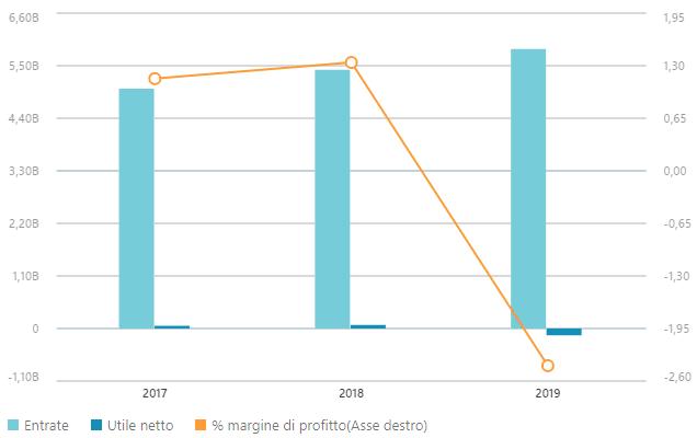 Dati finanziari Fincantieri