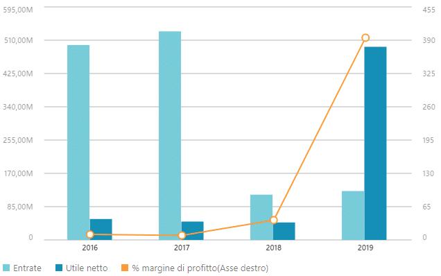 Dati finanziari Ascopiave