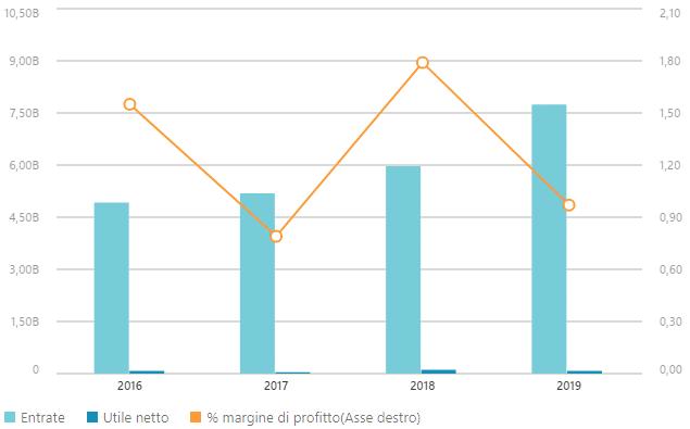 valore azioni cattolica bitcoin dominance rate