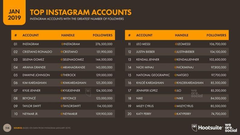 Top accounts Instagram