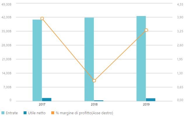 Dati finanziari Saint-Gobain