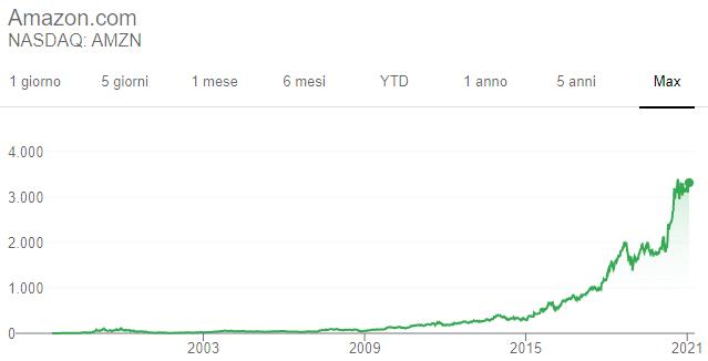 valore azioni amazon oggi in euro)