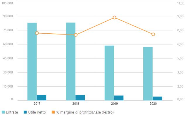 Dati finanziari Siemens