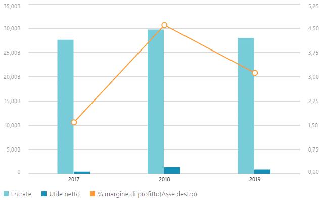 Dati finanziari CNH Industrial