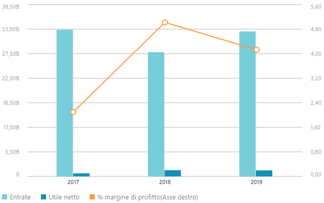 Dati finanziari Poste Italiane