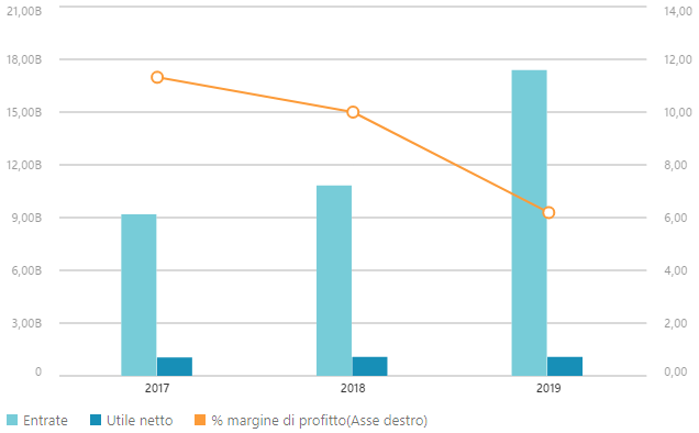 Dati finanziari EssilorLuxottica