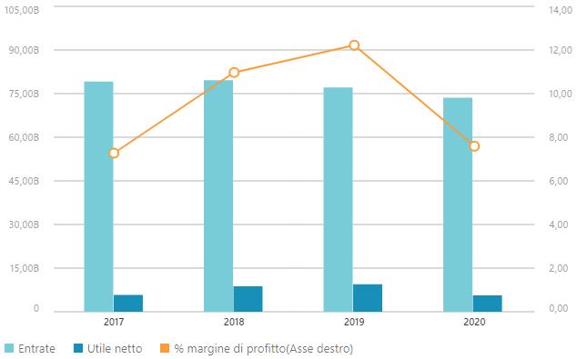 Dati finanziari IBM
