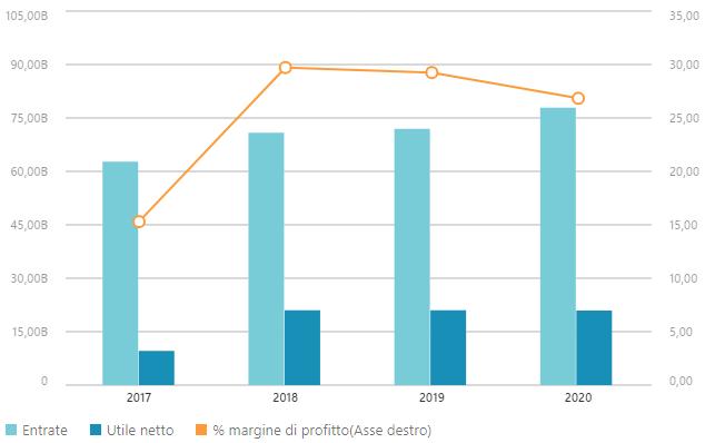 Dati finanziari Intel