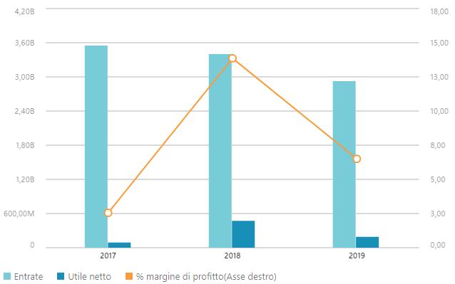 Dati finanziari Mediaset