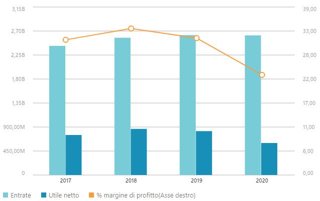 Dati finanziari Mediobanca